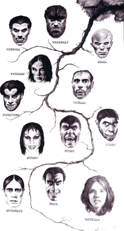 A monster's genealogical chart from the movie The Monster Club